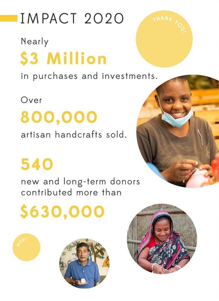Impact 2020: Nearly $3 million in purchases and investments; over 800,000 artisan handcrafts sold; 540 new and long-term donors contributed more than $630,000